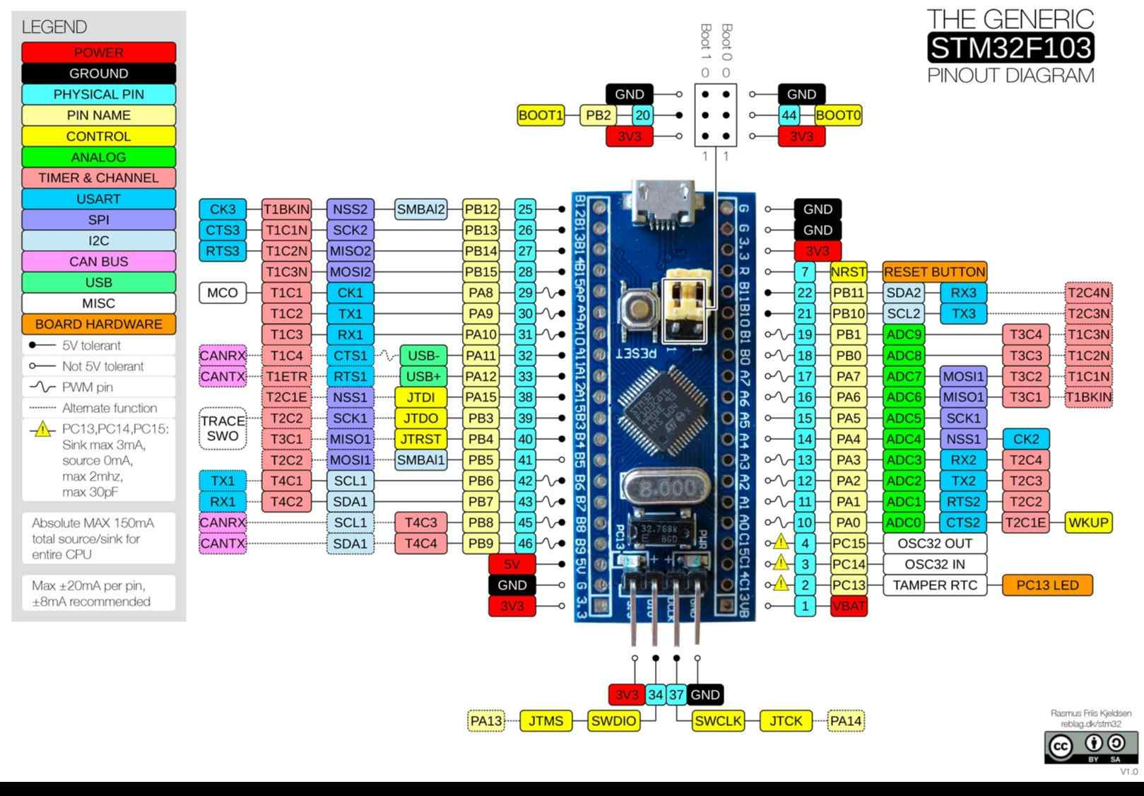 STM32F103 «Blue Pill» modified board